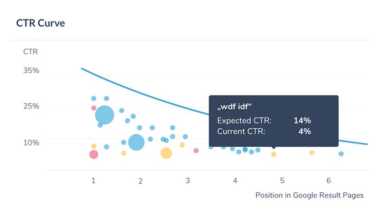 underperforming_keywords