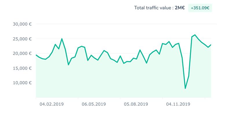 traffic_value