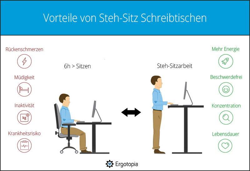 Vorteile von Steh-Sitz-Schreibtischen gegen Kalkschulter