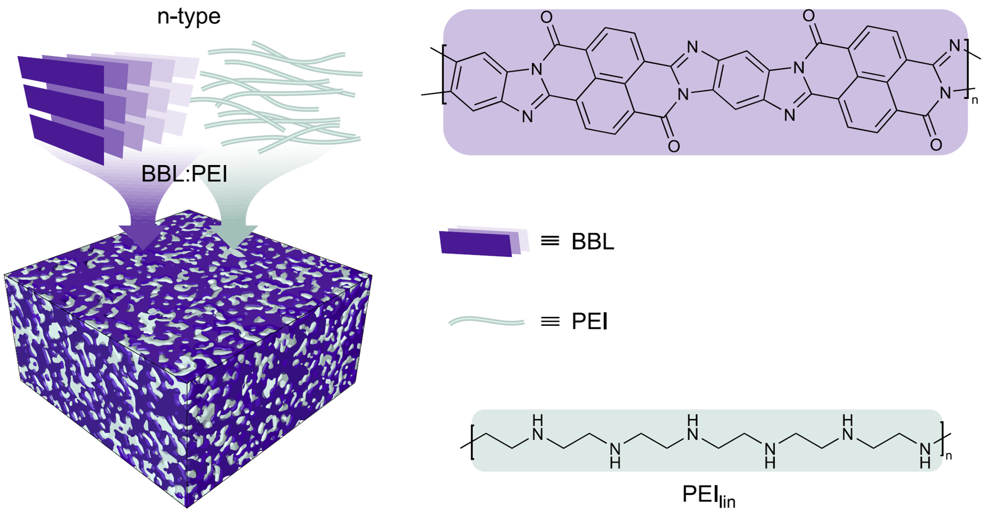 A high-conductivity n-type polymeric ink for printed electronics