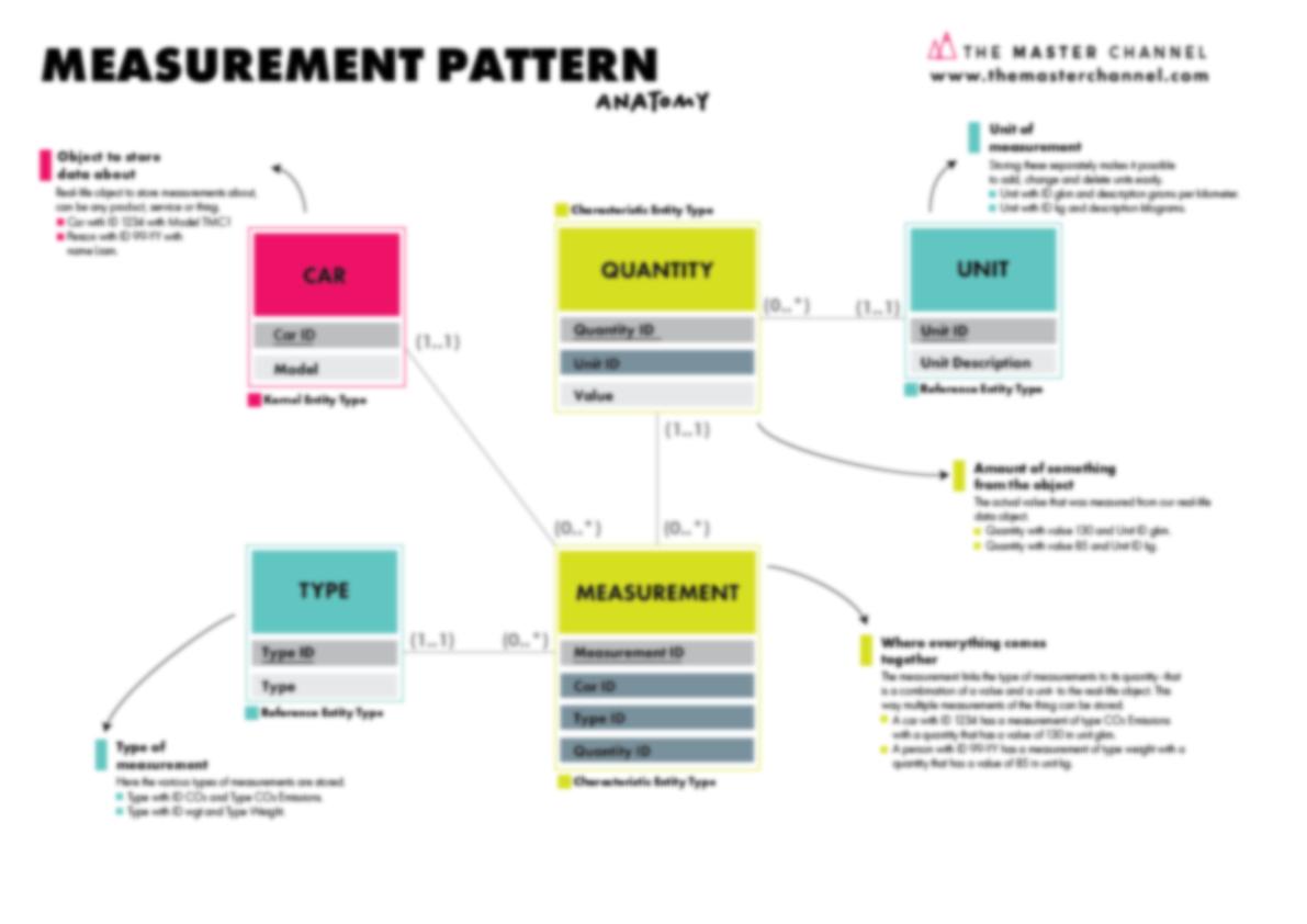 Measurement Pattern Anatomy Blurred Poster