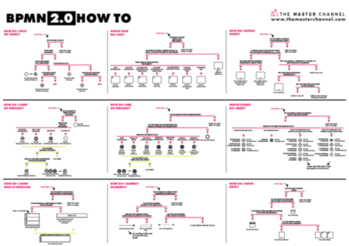 BPMN How To Blurred Poster