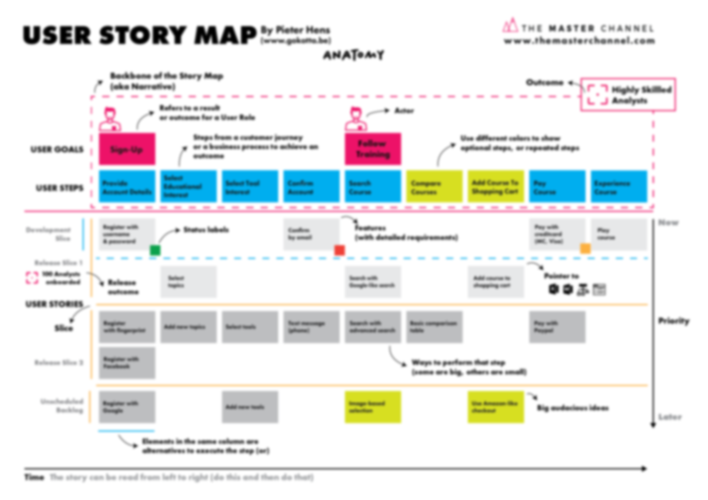 User Story Map Anatomy Blurred poster