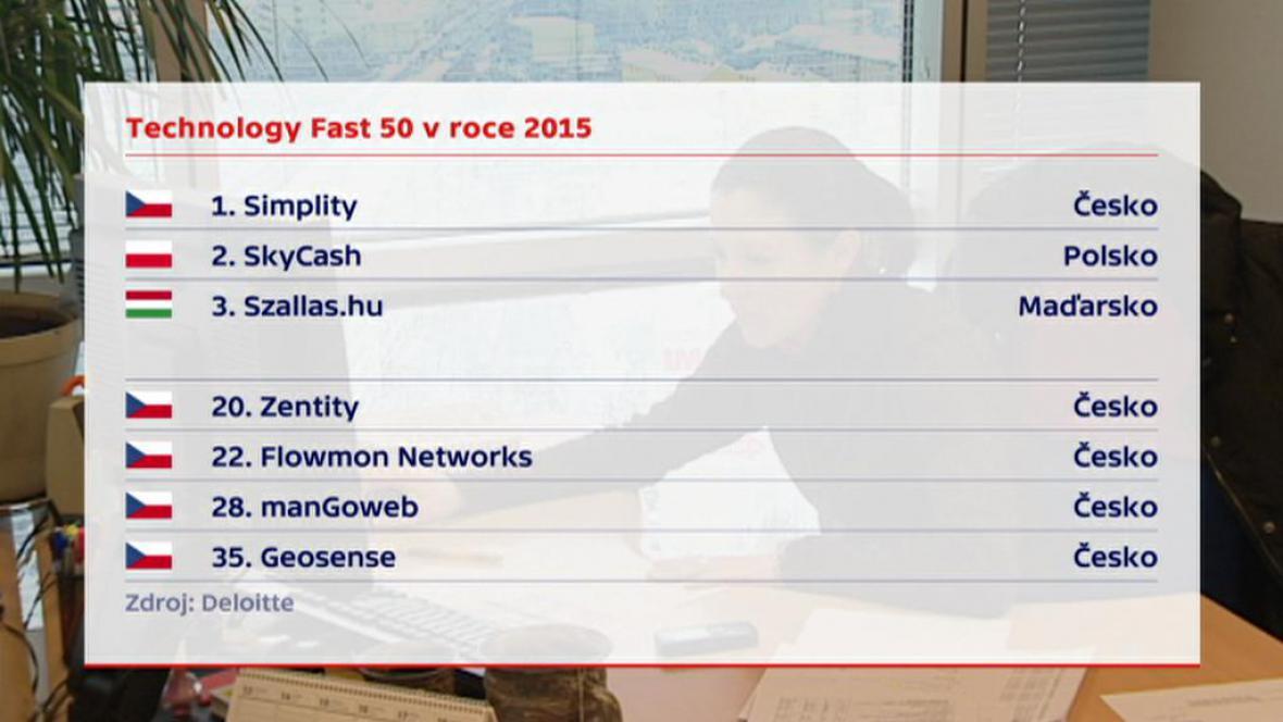 Ranking of companies in Deloitte Fast 50 in 2015