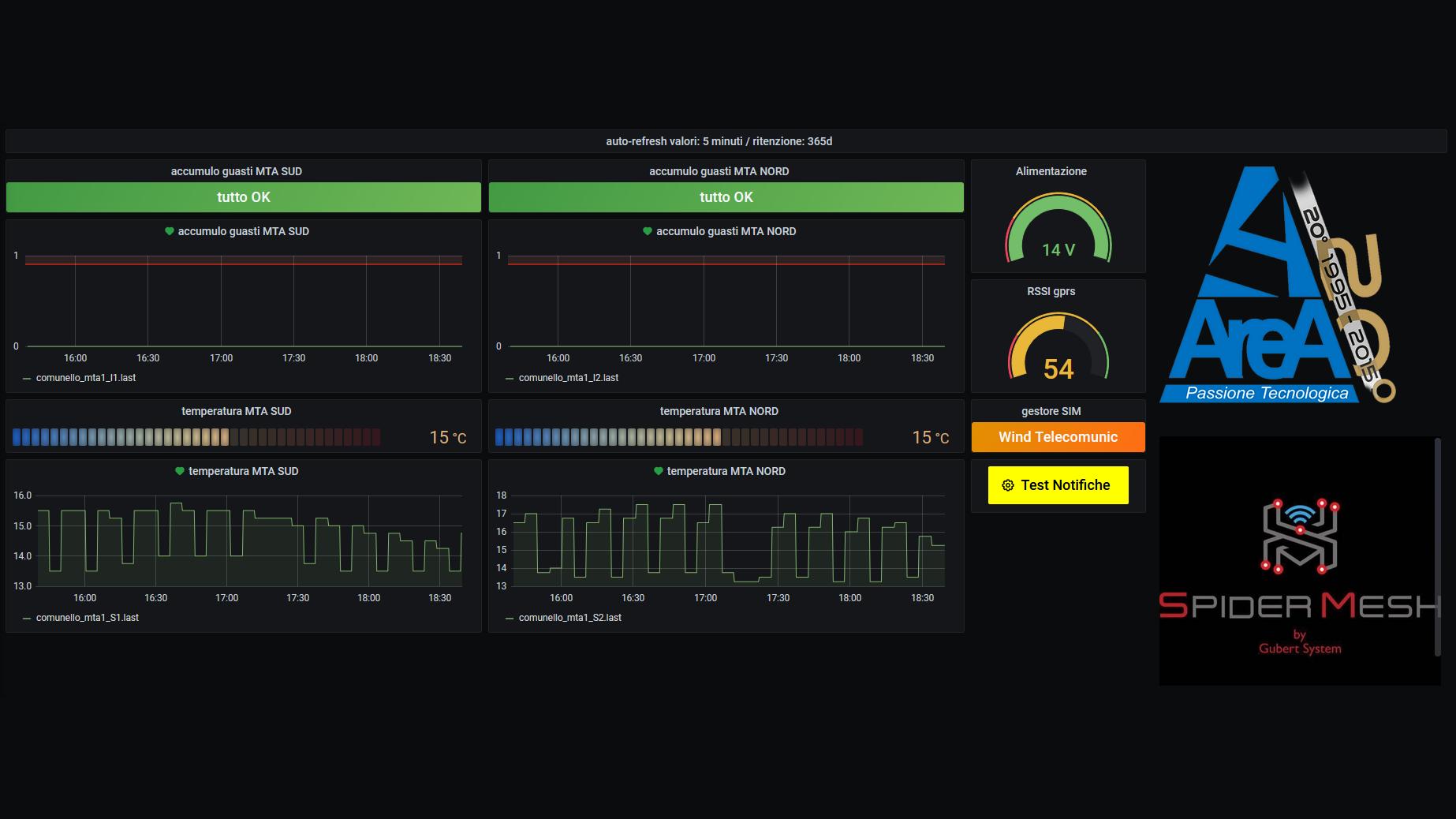 Monitoring dashboard built with IOhub
