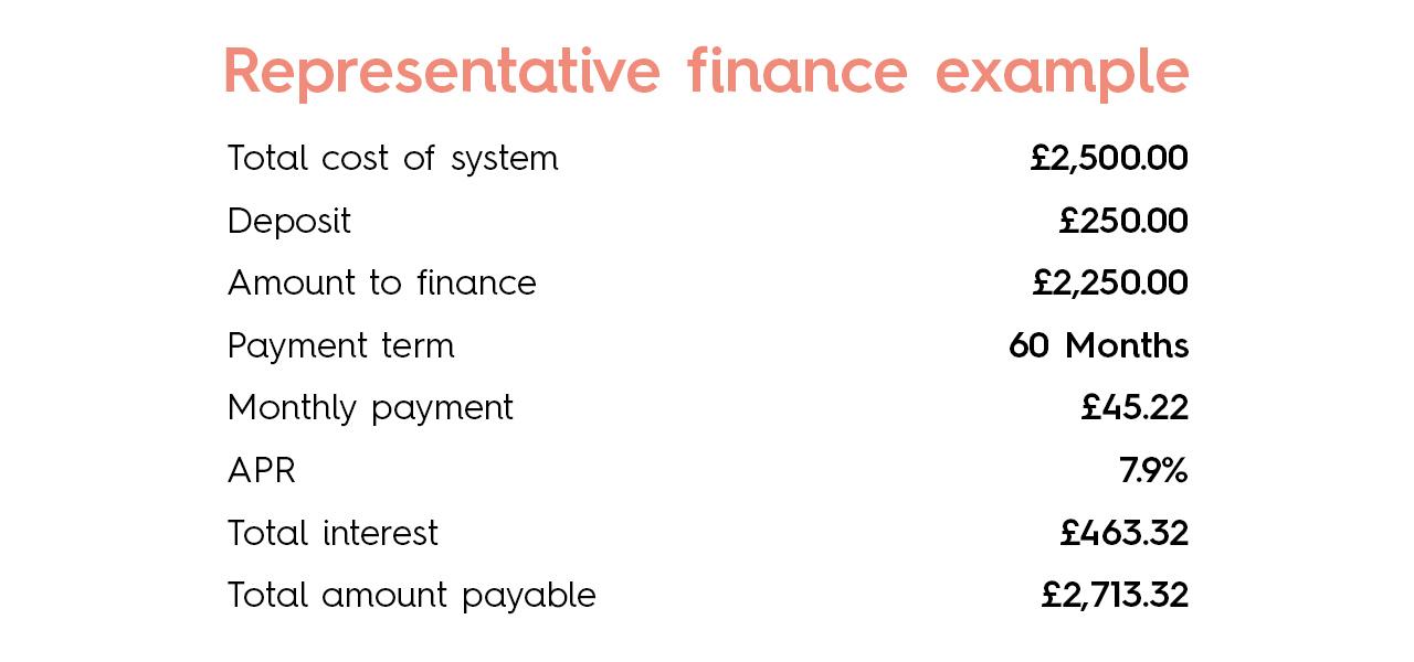 boiler finance example