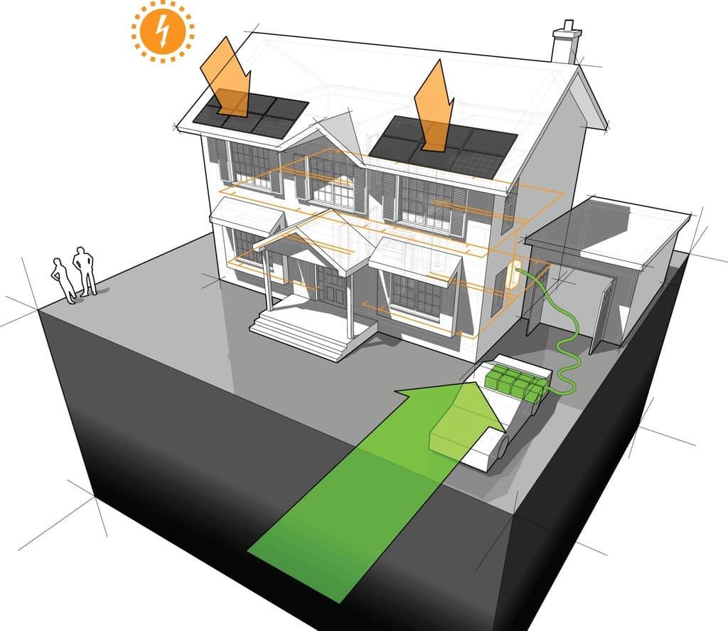 zonnepanelen en bidirectioneel laden