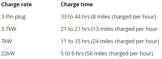 Charge time for Tesla Model S at Home/Work