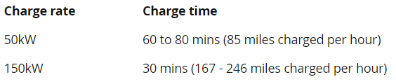 Charge time for Tesla at Home/Work