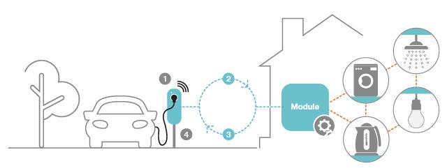 Dynamic Power Management Module