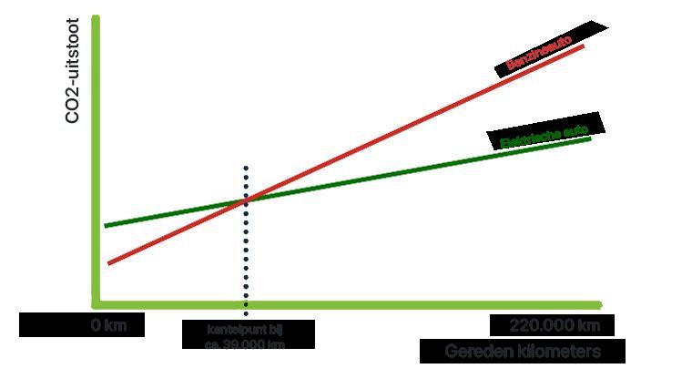 Grafiek kantelpunt co2 uitstoot