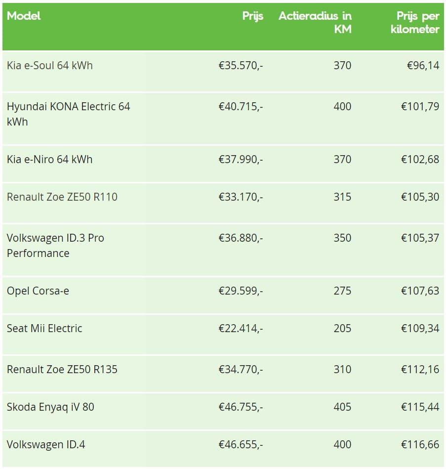 Overzicht prijs vs actieradius EV autos