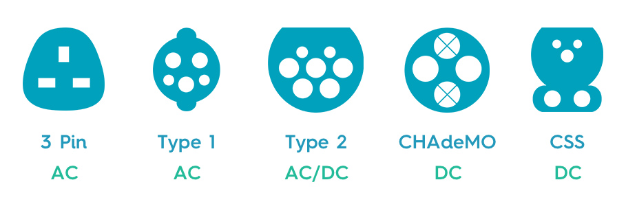 EV Charger types