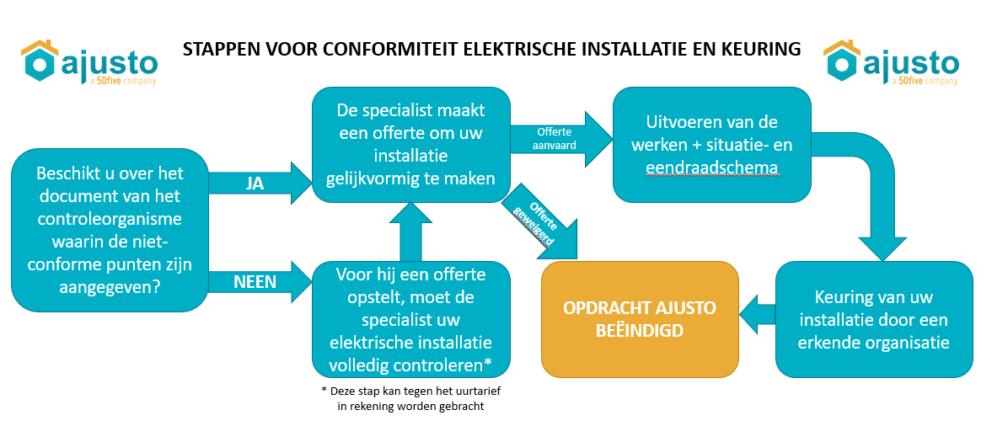 stappen conformiteit elektrische installatie