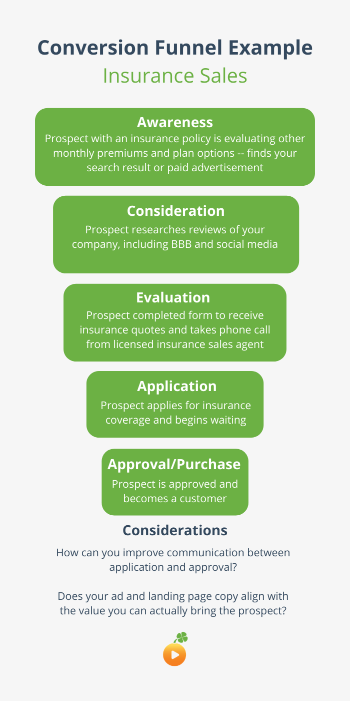 insurance sales conversion funnel example