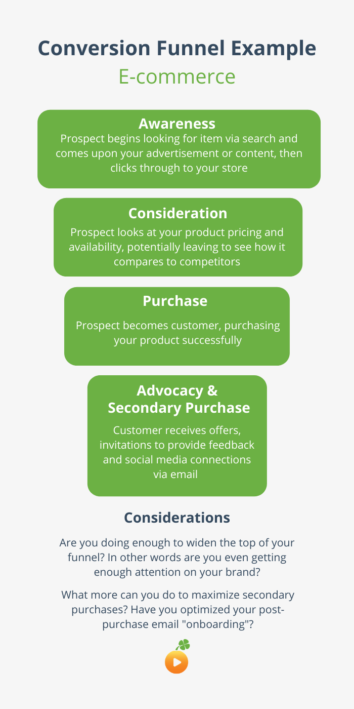 ecommerce conversion funnel example