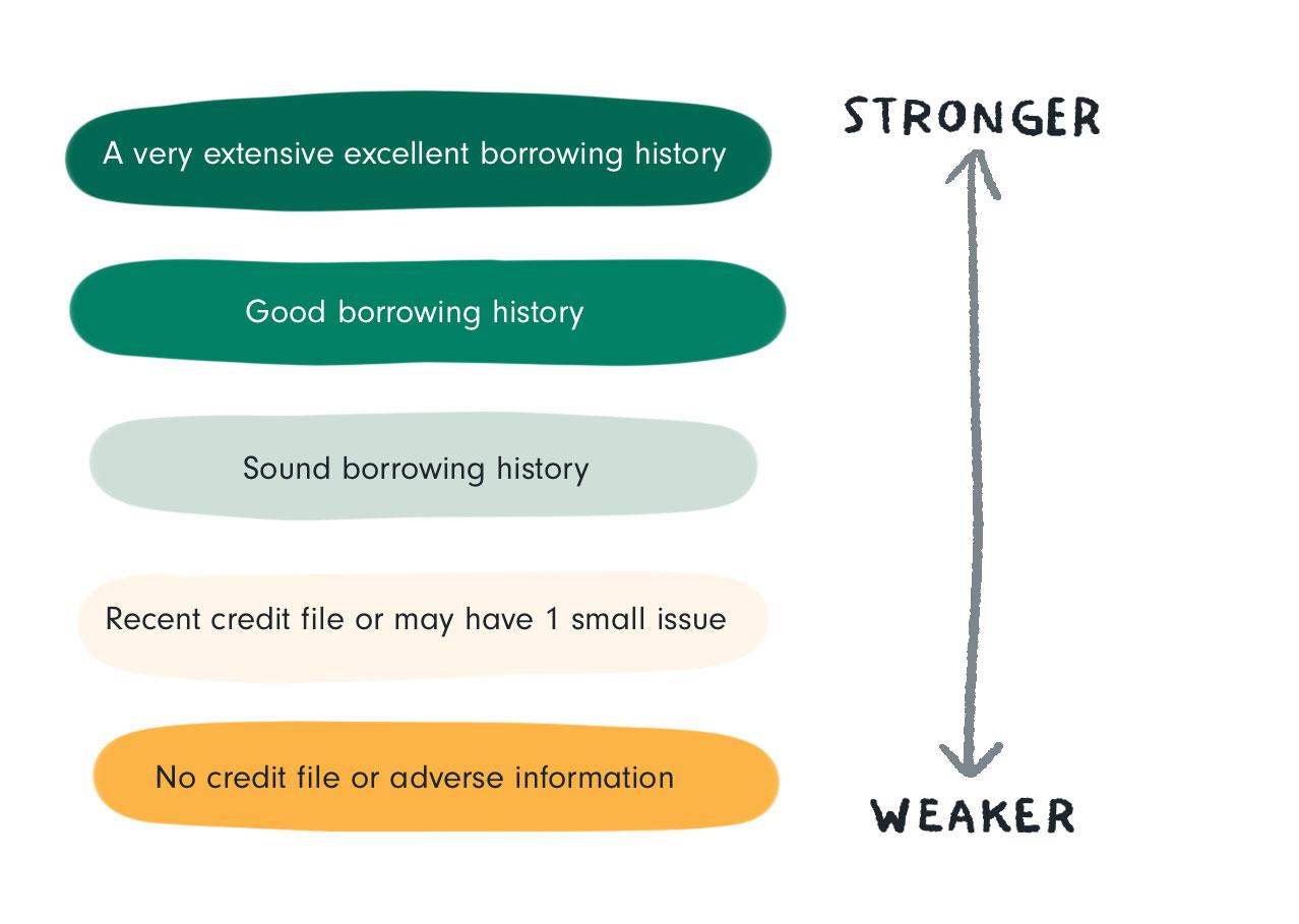 credit history applicant