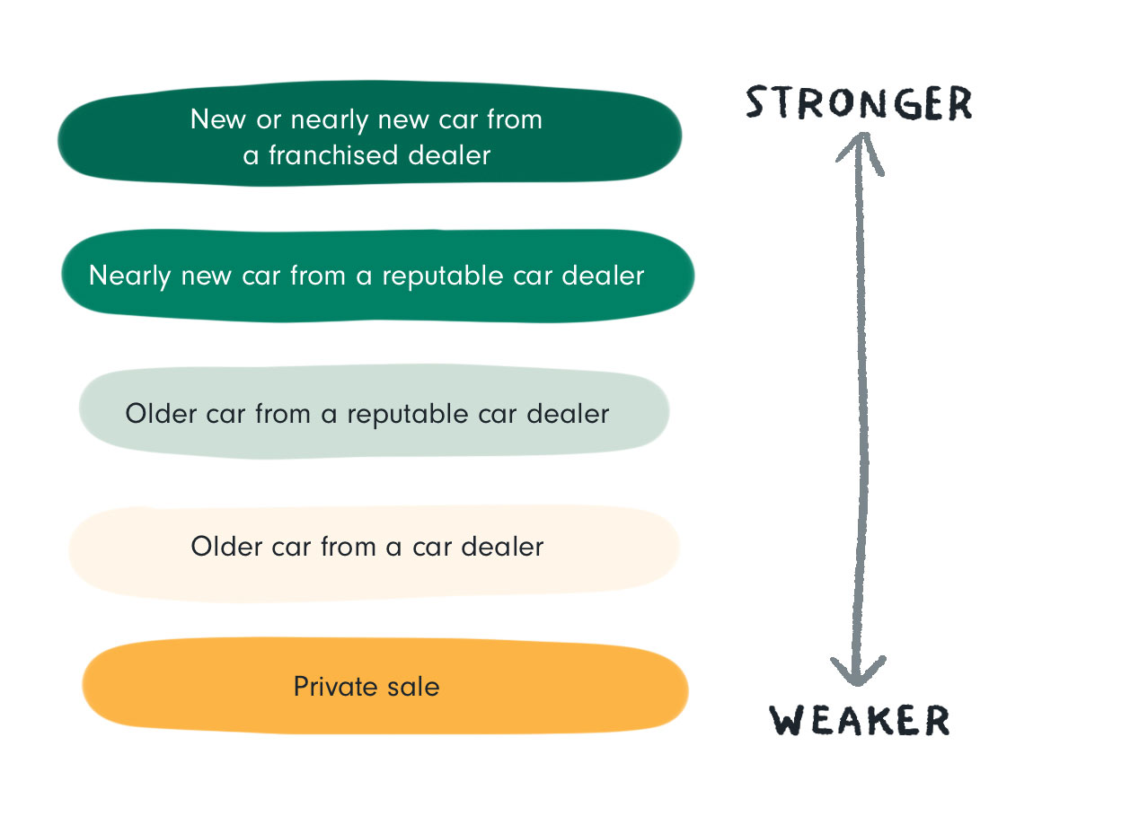 age of car being purchased