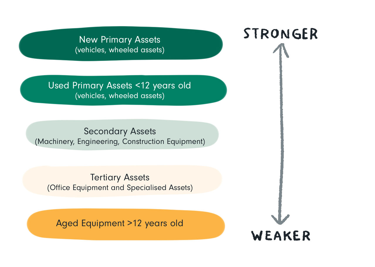 Type of asset - Commercial Finance