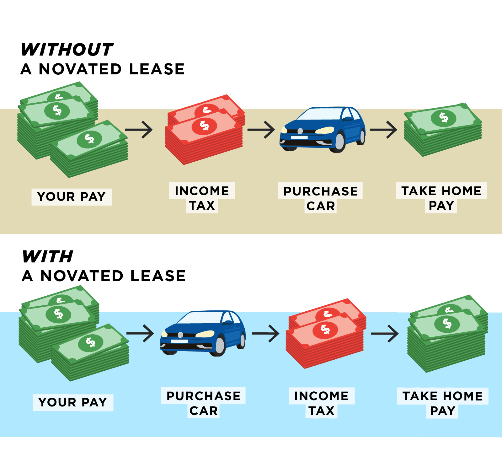 How a Novated Lease works