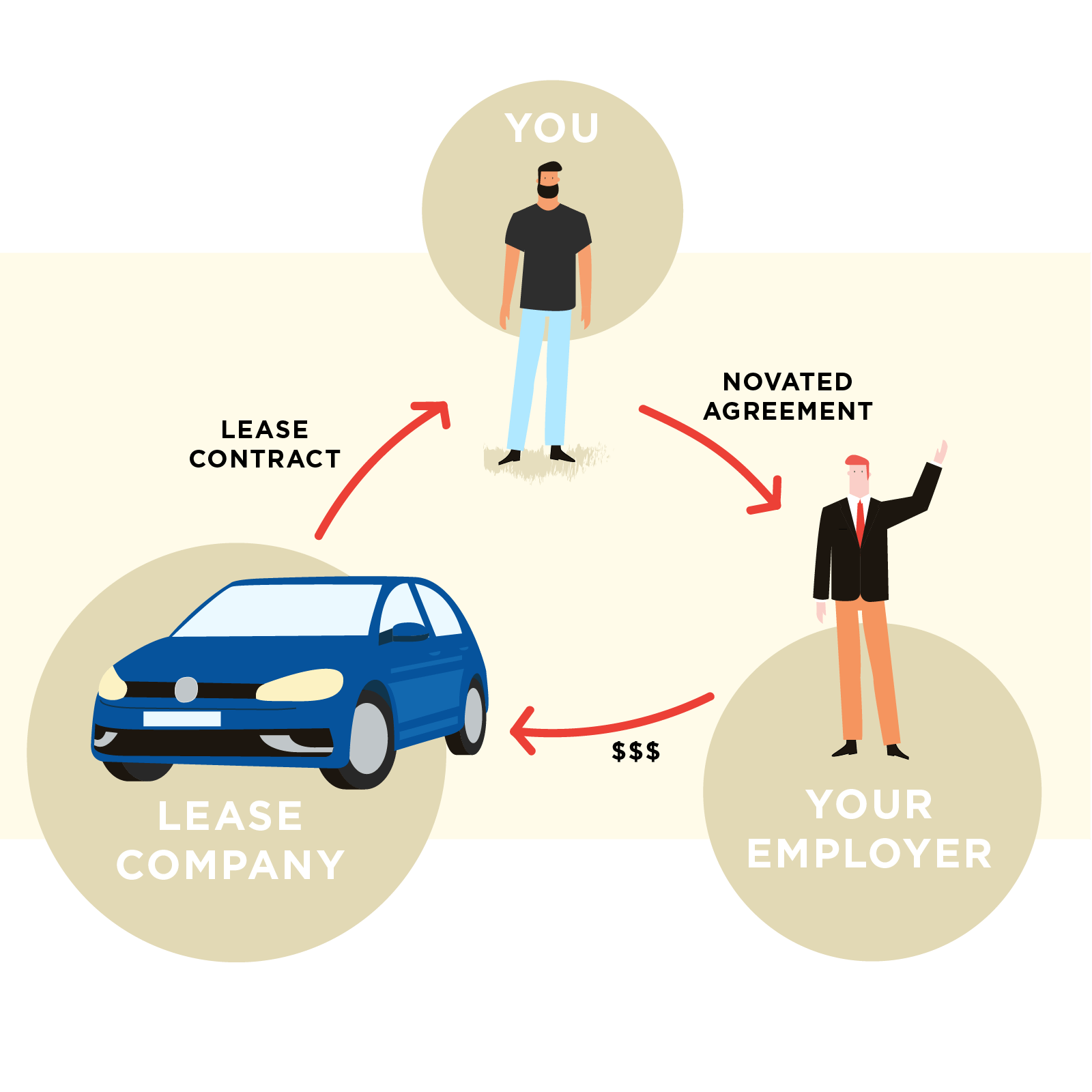 Novated lease - 3-way-agreement