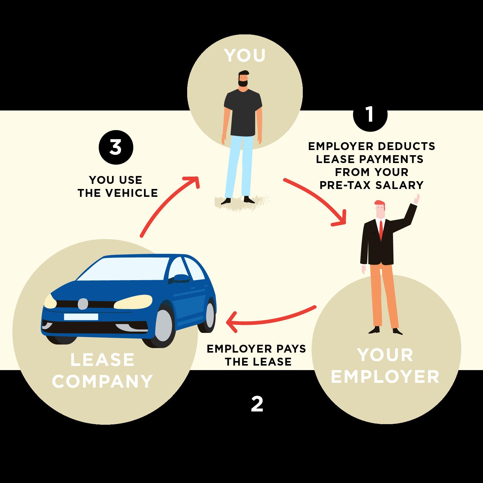 Novated Lease Explained