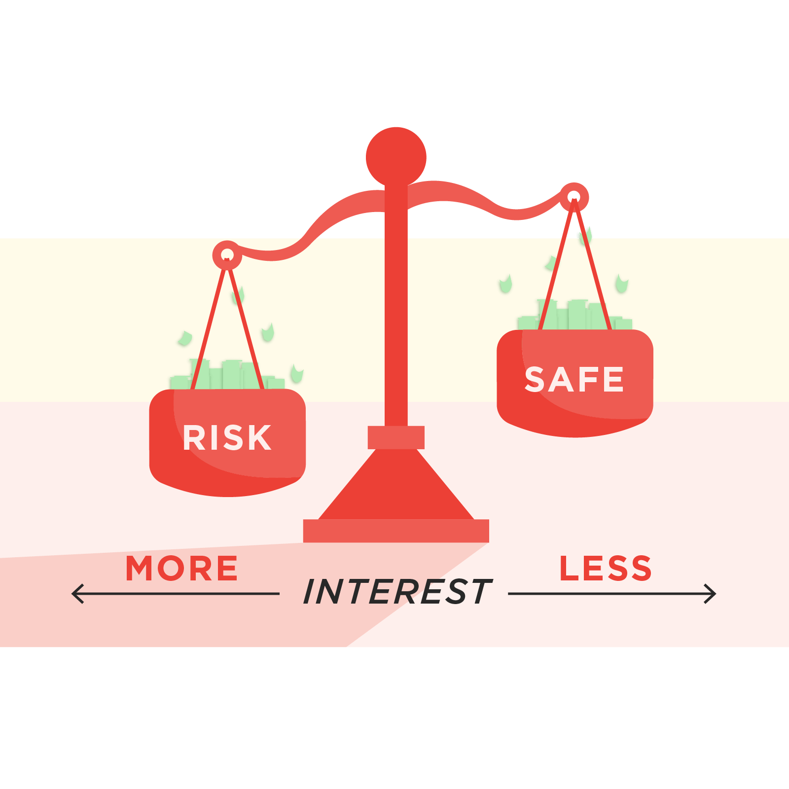 Scales with risk and safe relative to higher and lower interest