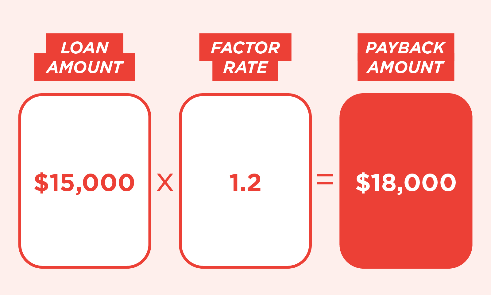 3 columns showing loan amount plus factor rate for total loan amount