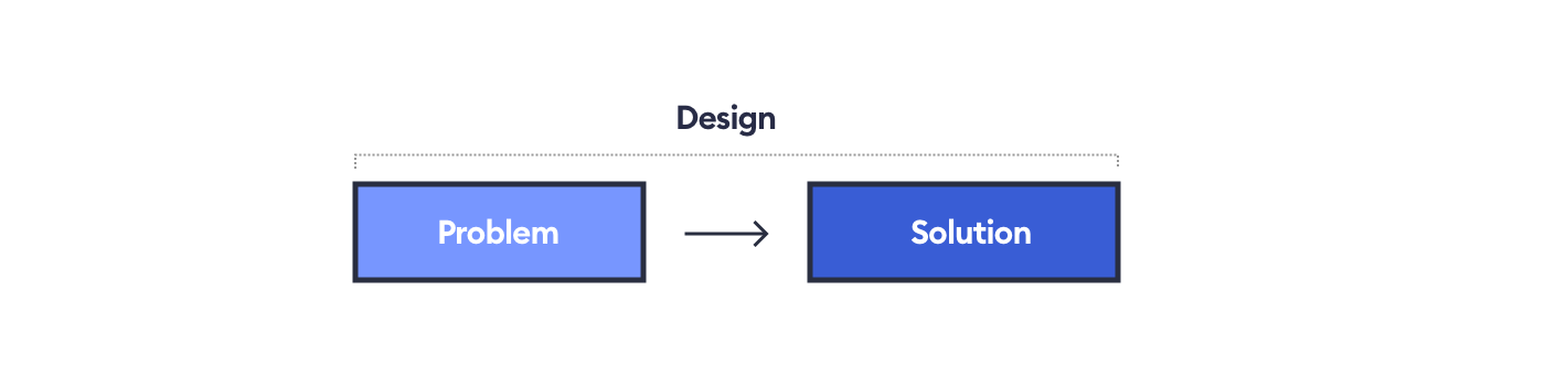 Speed techniques to help you design faster
