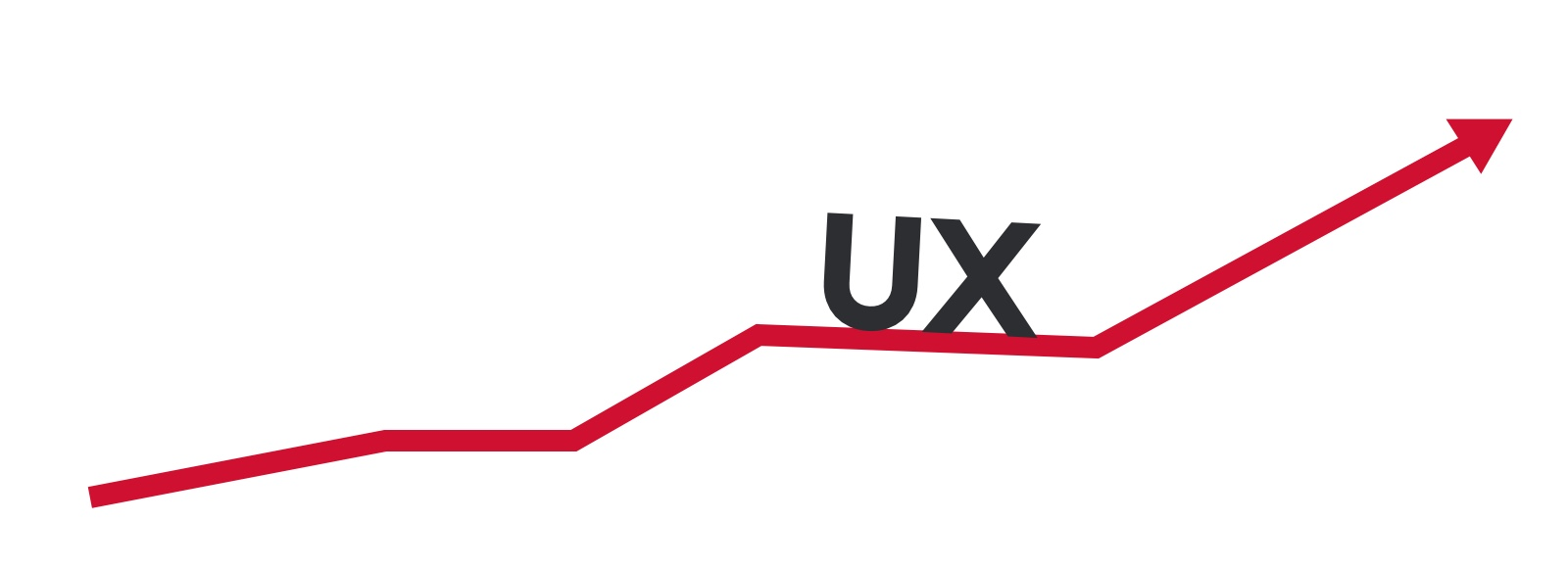 UX led to success of digital products and growth