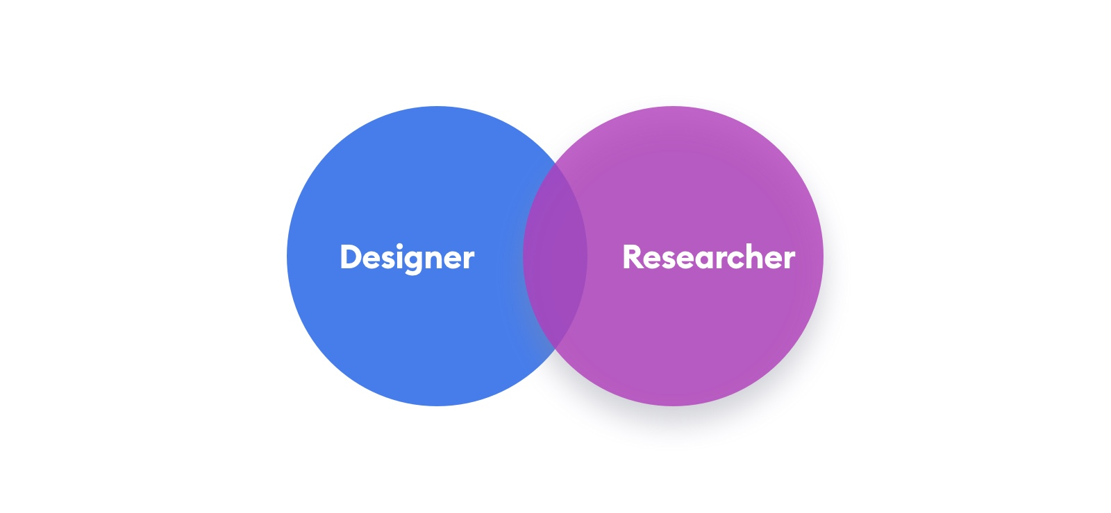 designers and researchers are the main roles in UX