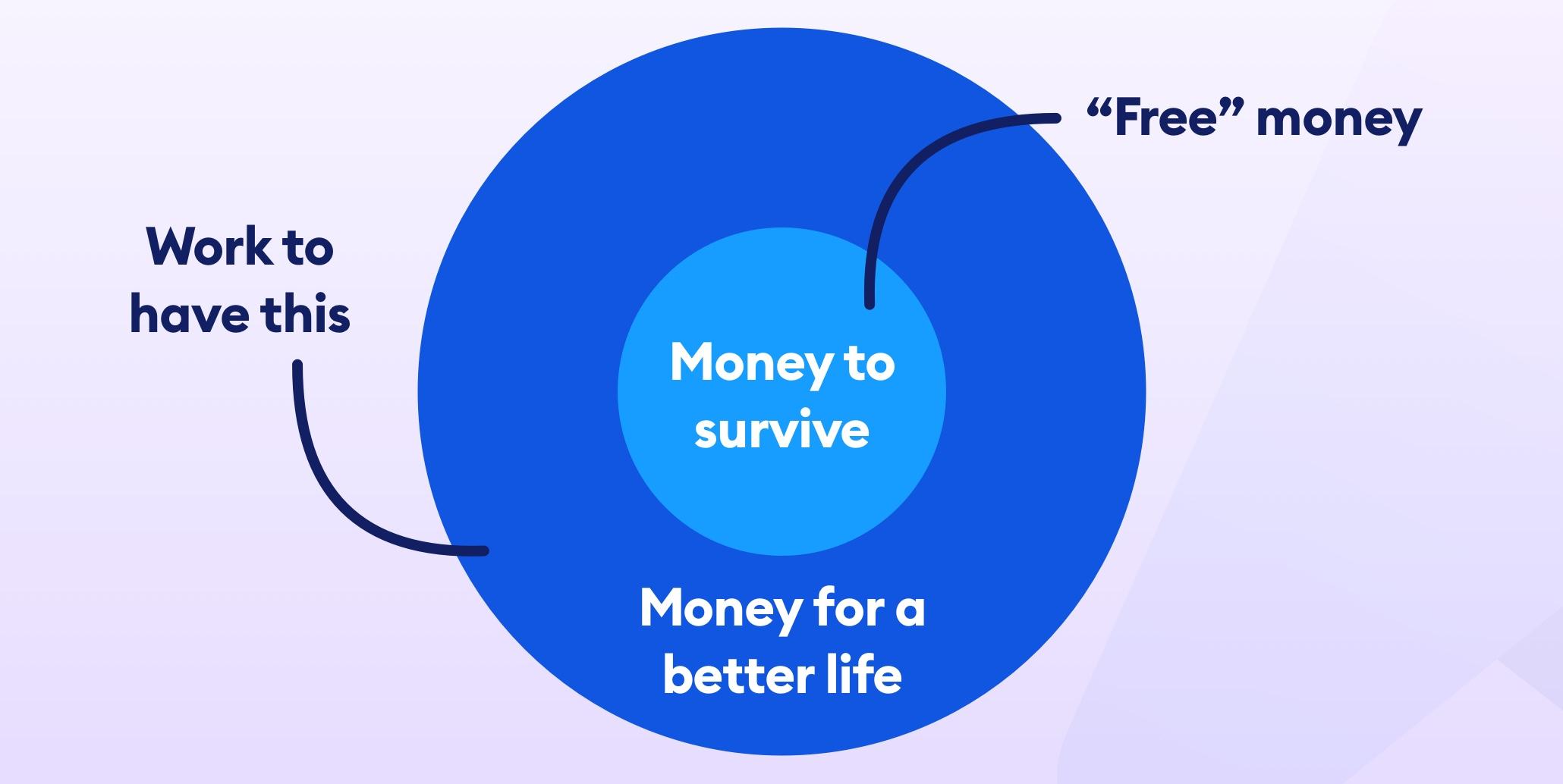 universal basic income chart