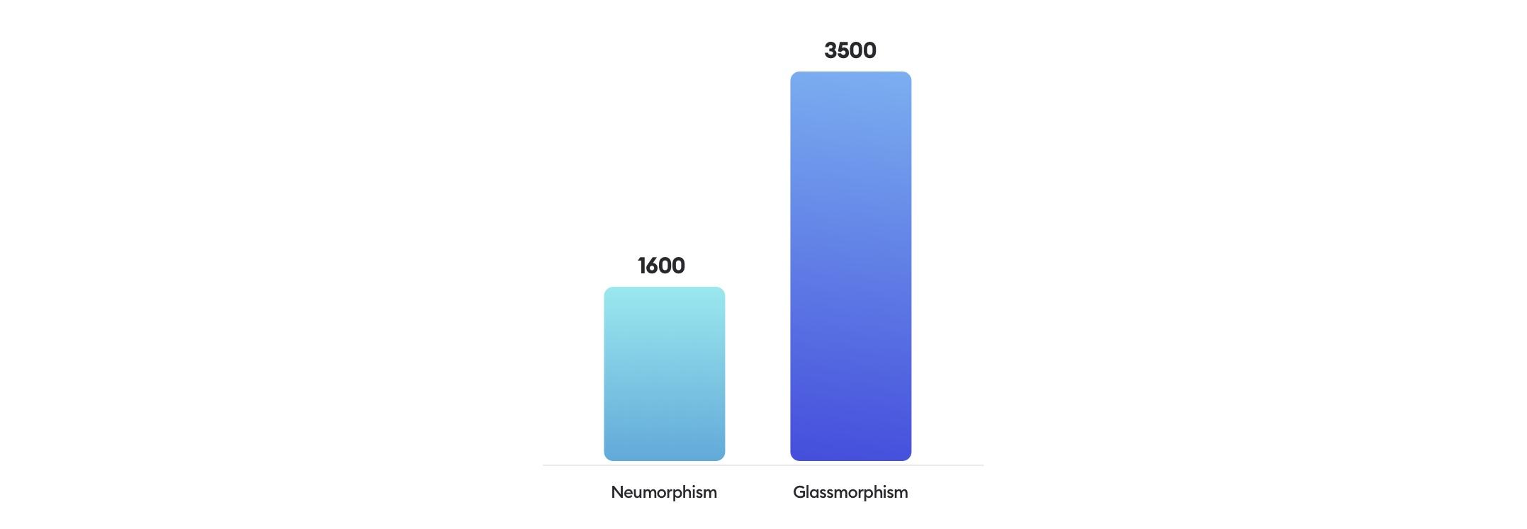 Glassmorphism vs neumorphism popularity