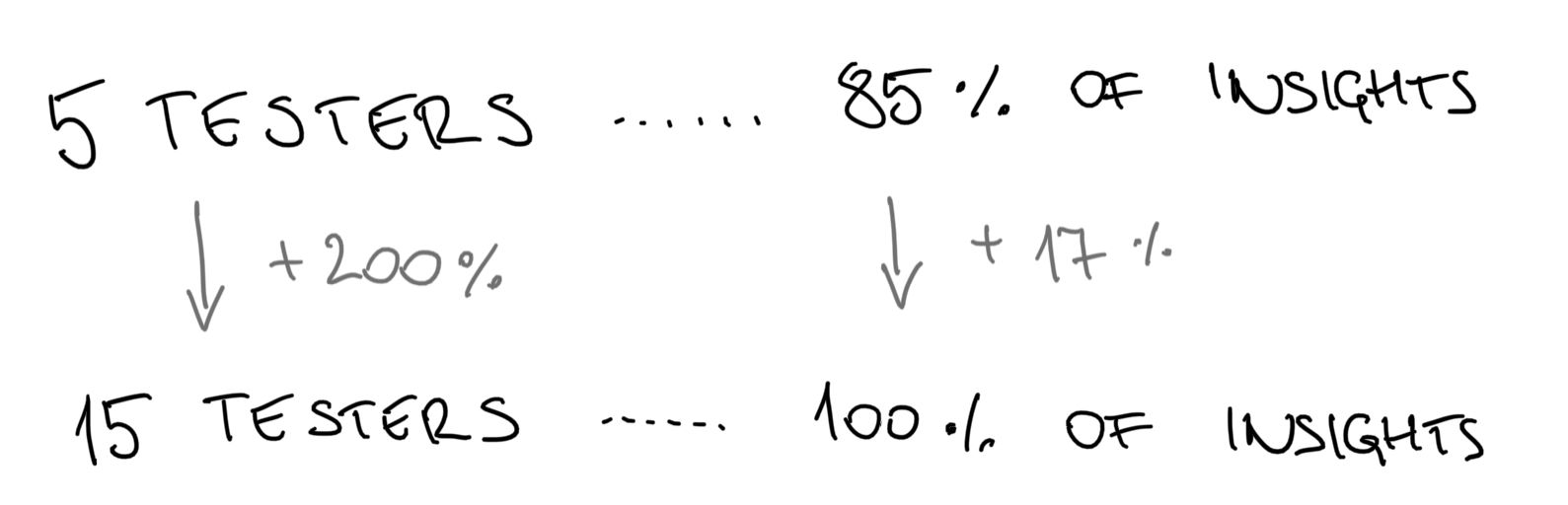 formula of testing inefficiency
