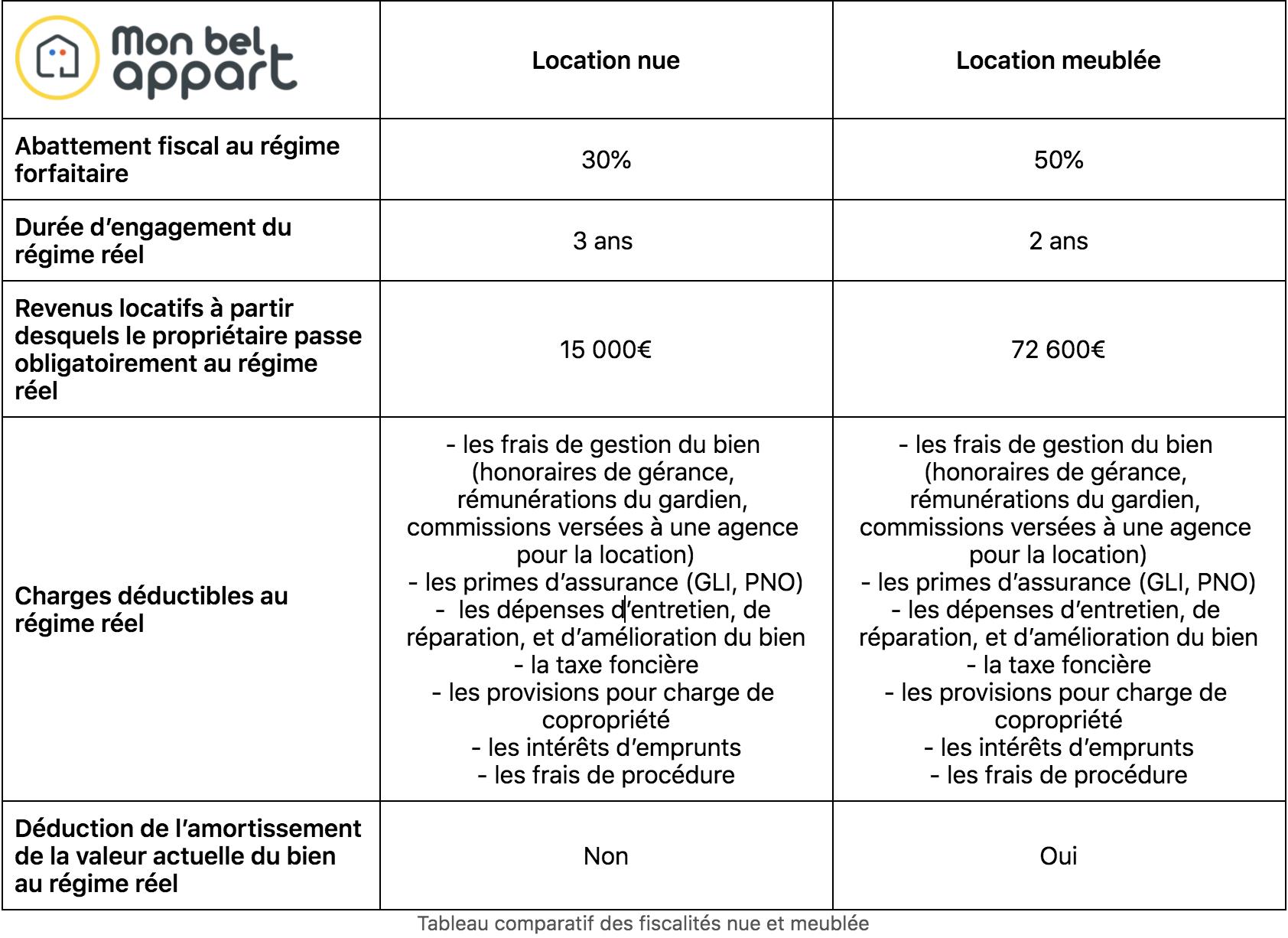 Tableau comparatif des fiscalités nue et meublé.png