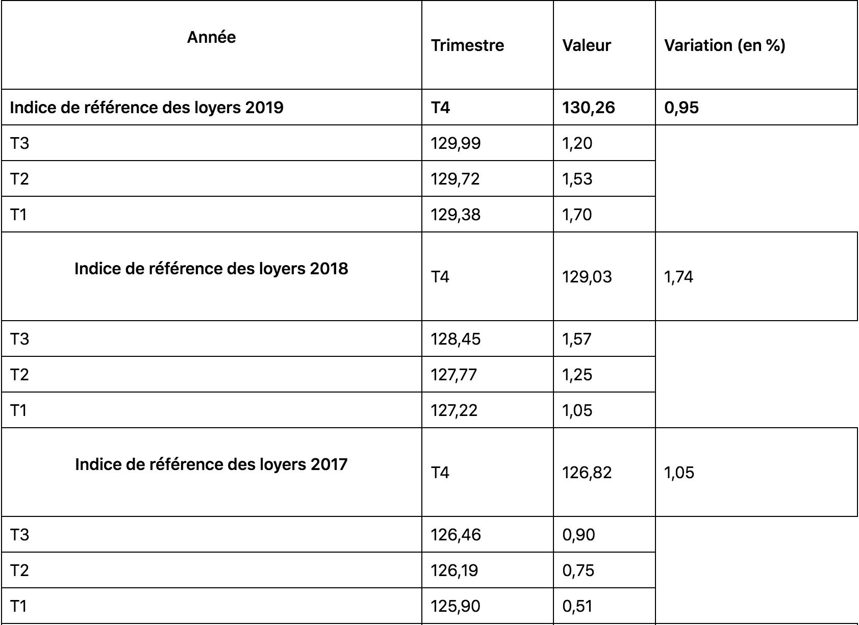 Tableau indice de référence 2019,2018,2017