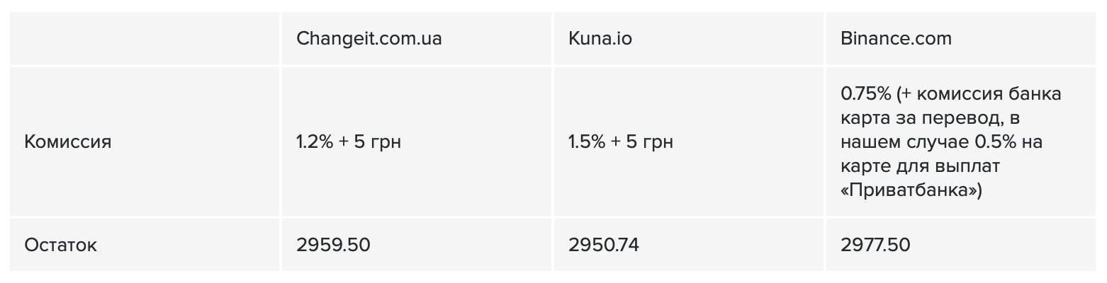 Сравнение комиссии за пополнение Биткоина