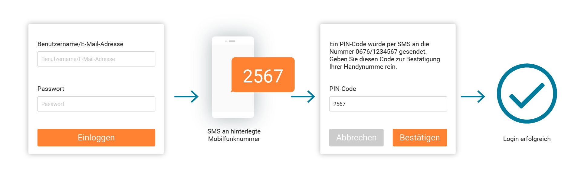 LINK Mobility - So funktioniert eine Zwei-Faktor-Authentifizierung (2FA)