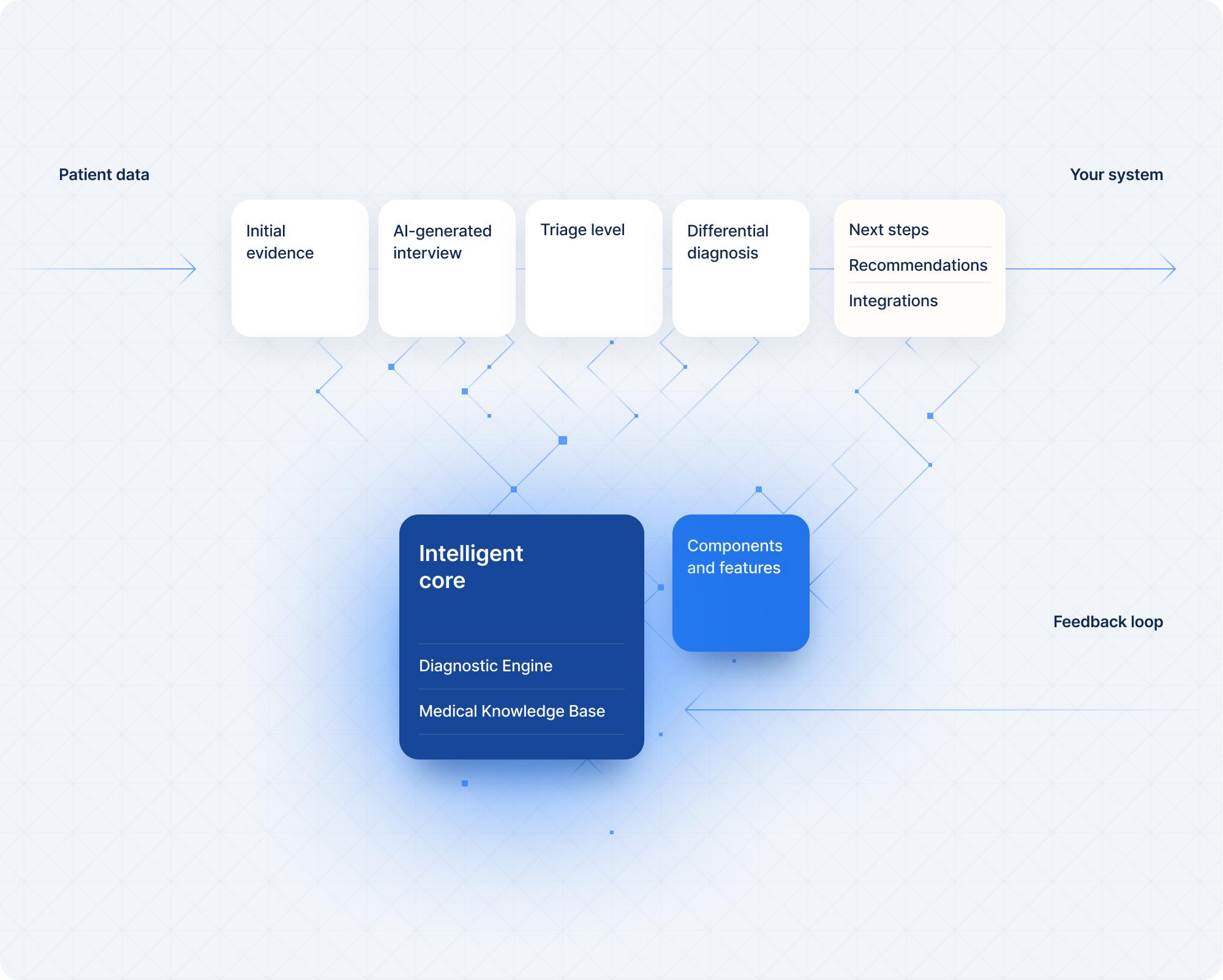 Intelligent core feedback loop