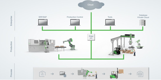 KEBA | Connecting globally - Industry 4 0 for the plastics