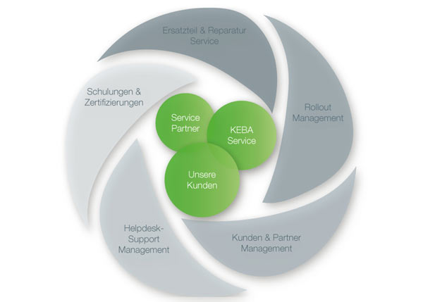 Graphic to underline KePlus Lifecycle Service.