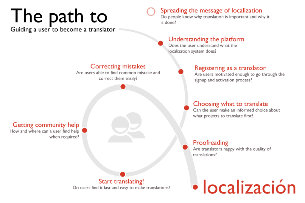 localization user workflow diagram