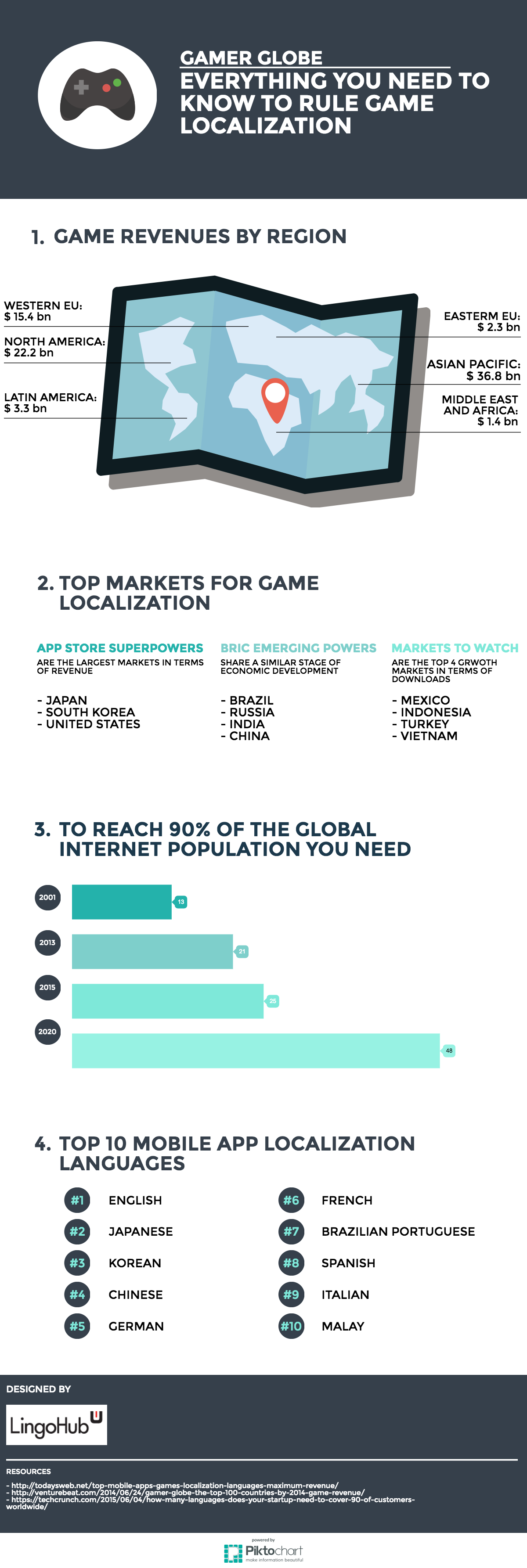 infographic-game-localization