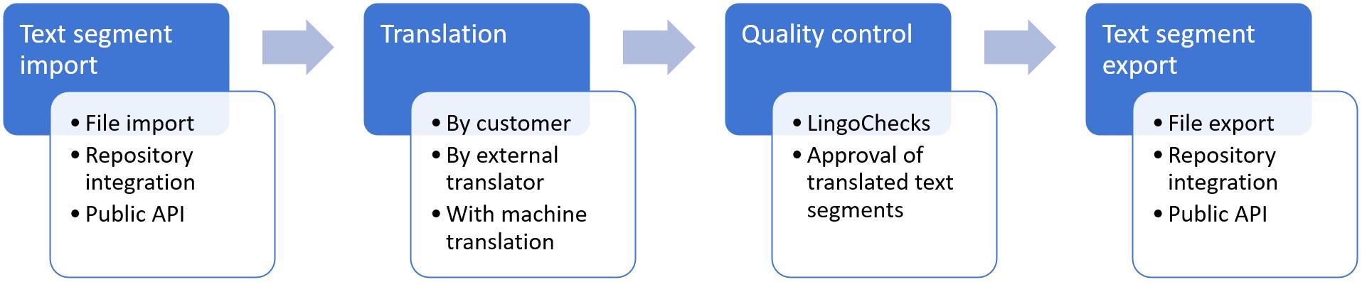 The LingoHub workflow