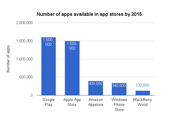 apps-on-leading-app-stores