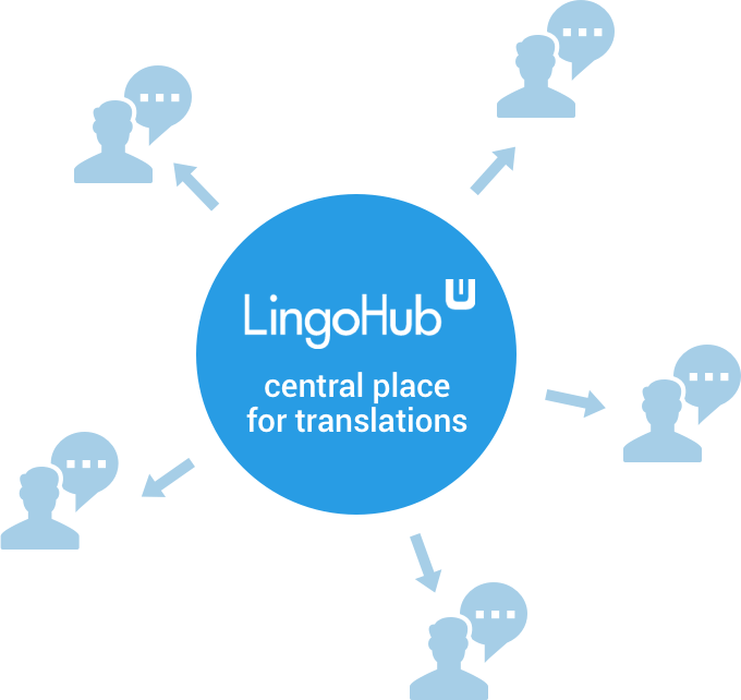 lingohub-translation-service