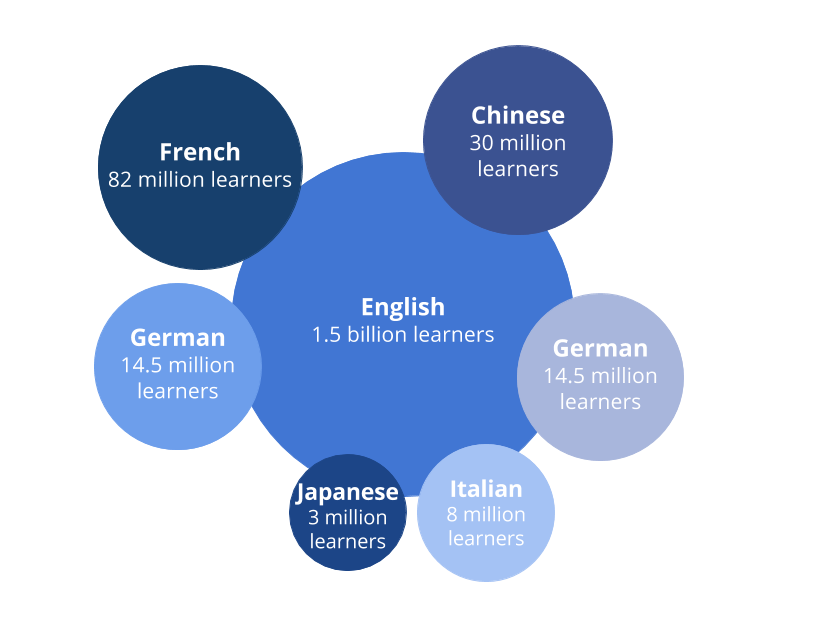 how-many-people-learn-a-language-all-over-the-world