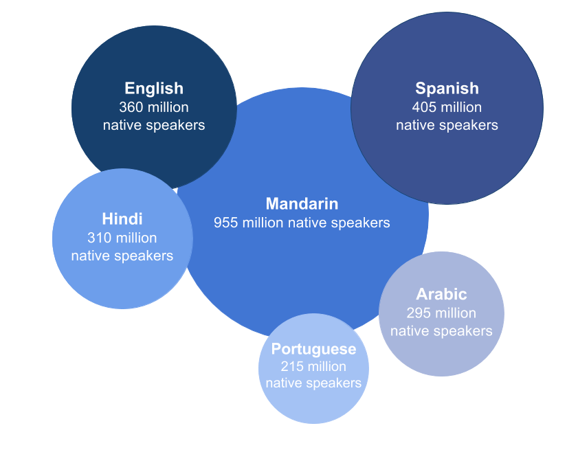 native-speakers-by-language-1