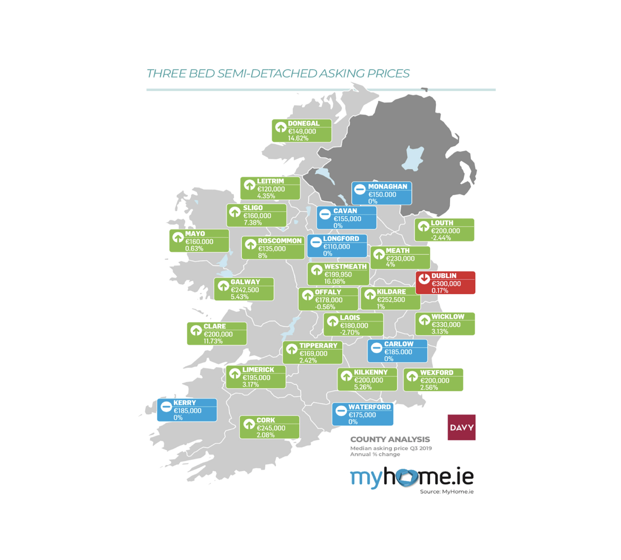 Irish house prices set to flatline by year end