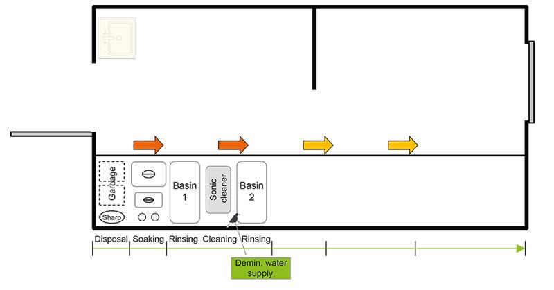 W&H - Dental instrument preparation cycle